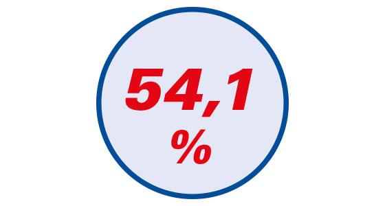 54 % weniger Schmerzempfindlichkeit