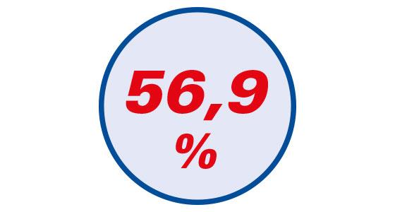 57 % weniger Plaque