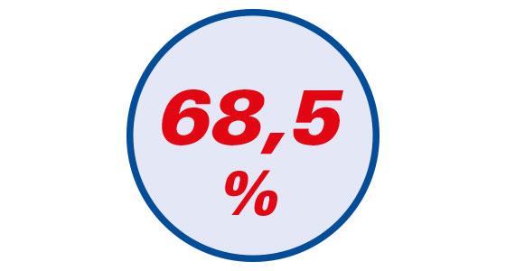 68 % geringere Taschentiefe