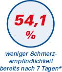 Aminomed - Schmerzreduktion 54,1%