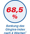 Aminomed - geringere Taschentiefe 68,5%
