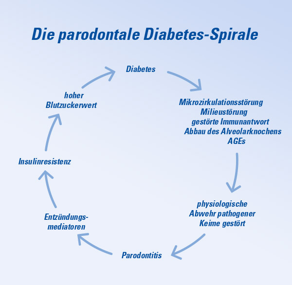 Aminomed - Parodontale Diabetes Spirale